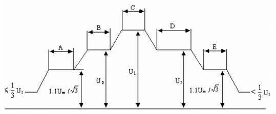 变压器长时感应电压及局部放电测量试验的加压程序