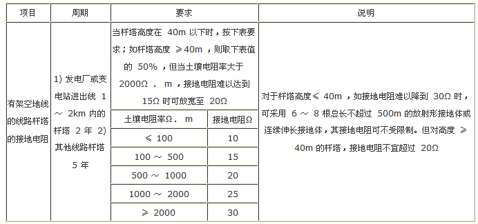 表1 杆塔的工频接地电阻测量周期及要求