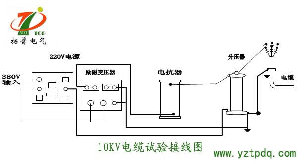 变频串联谐振试验装置进行10kv电缆交流耐压试验步骤