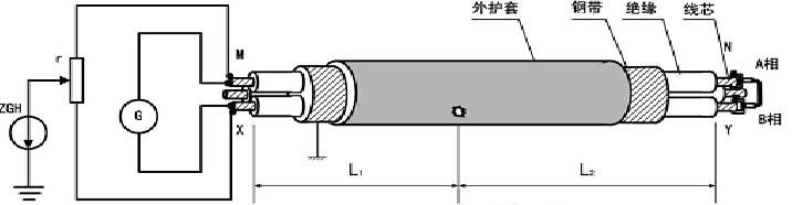 电力电缆故障预定位(粗测)测试方法及工作原理