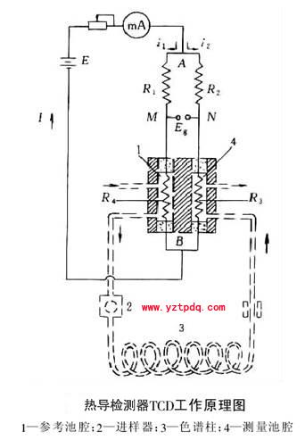 热导检测器(热导池)的构造原理