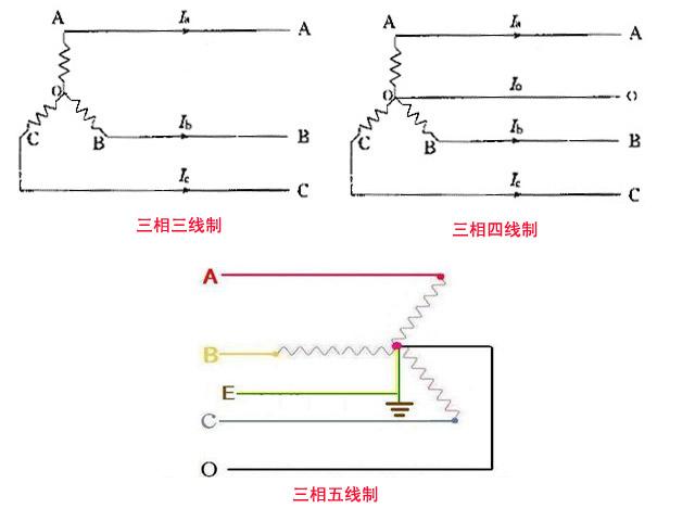 三相三线制,三相四线制及三相五线制配电电路的区别